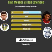 Illan Meslier vs Neil Etheridge h2h player stats