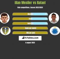 Illan Meslier vs Rafael h2h player stats
