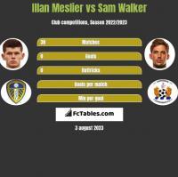 Illan Meslier vs Sam Walker h2h player stats