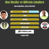 Illan Meslier vs Wilfredo Caballero h2h player stats