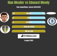 Illan Meslier vs Edouard Mendy h2h player stats