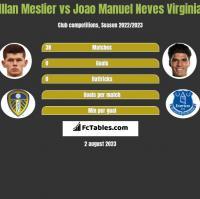 Illan Meslier vs Joao Manuel Neves Virginia h2h player stats