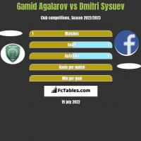 Gamid Agalarov vs Dmitri Sysuev h2h player stats