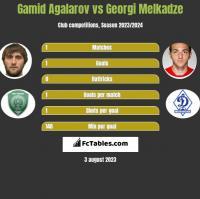 Gamid Agalarov vs Georgi Melkadze h2h player stats