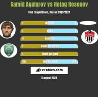 Gamid Agalarov vs Hetag Hosonov h2h player stats