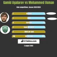 Gamid Agalarov vs Mohammed Usman h2h player stats