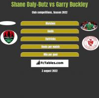 Shane Daly-Butz vs Garry Buckley h2h player stats