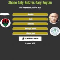 Shane Daly-Butz vs Gary Boylan h2h player stats