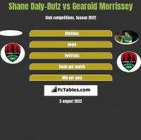 Shane Daly-Butz vs Gearoid Morrissey h2h player stats