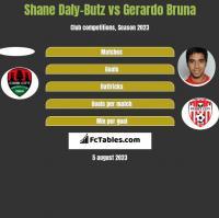 Shane Daly-Butz vs Gerardo Bruna h2h player stats