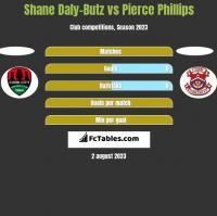 Shane Daly-Butz vs Pierce Phillips h2h player stats