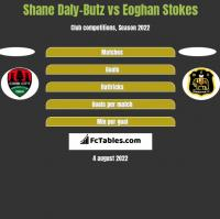Shane Daly-Butz vs Eoghan Stokes h2h player stats