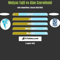 Matyas Tajti vs Alan Czerwinski h2h player stats