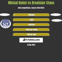 Michal Kohut vs Bronislav Stana h2h player stats