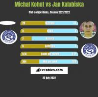 Michal Kohut vs Jan Kalabiska h2h player stats