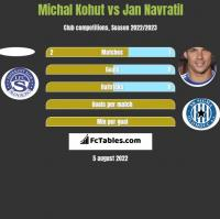 Michal Kohut vs Jan Navratil h2h player stats