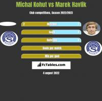 Michal Kohut vs Marek Havlik h2h player stats