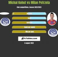 Michal Kohut vs Milan Petrzela h2h player stats