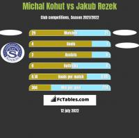 Michal Kohut vs Jakub Rezek h2h player stats
