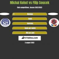Michal Kohut vs Filip Soucek h2h player stats