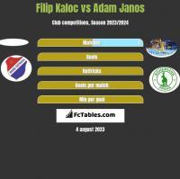 Filip Kaloc vs Adam Janos h2h player stats