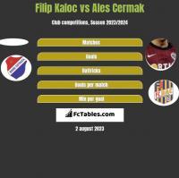 Filip Kaloc vs Ales Cermak h2h player stats