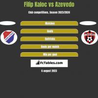 Filip Kaloc vs Azevedo h2h player stats