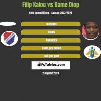 Filip Kaloc vs Dame Diop h2h player stats