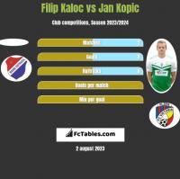 Filip Kaloc vs Jan Kopic h2h player stats