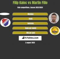 Filip Kaloc vs Martin Fillo h2h player stats