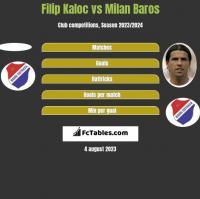 Filip Kaloc vs Milan Baros h2h player stats