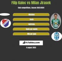 Filip Kaloc vs Milan Jirasek h2h player stats