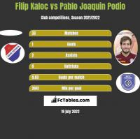 Filip Kaloc vs Pablo Joaquin Podio h2h player stats