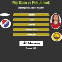 Filip Kaloc vs Petr Jiracek h2h player stats