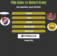 Filip Kaloc vs Robert Hruby h2h player stats