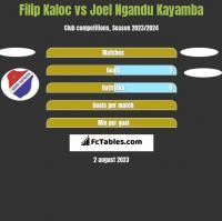 Filip Kaloc vs Joel Ngandu Kayamba h2h player stats