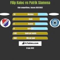 Filip Kaloc vs Patrik Slamena h2h player stats
