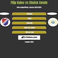 Filip Kaloc vs Cheick Conde h2h player stats