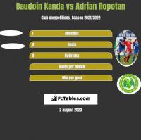 Baudoin Kanda vs Adrian Ropotan h2h player stats