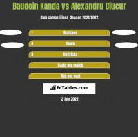 Baudoin Kanda vs Alexandru Ciucur h2h player stats