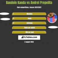 Baudoin Kanda vs Andrei Prepelita h2h player stats