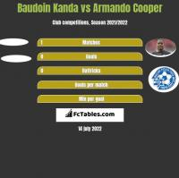 Baudoin Kanda vs Armando Cooper h2h player stats