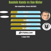 Baudoin Kanda vs Dan Nistor h2h player stats