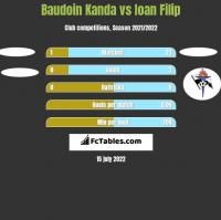 Baudoin Kanda vs Ioan Filip h2h player stats