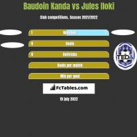 Baudoin Kanda vs Jules Iloki h2h player stats