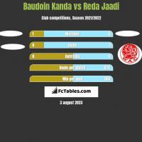 Baudoin Kanda vs Reda Jaadi h2h player stats