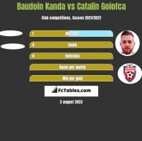 Baudoin Kanda vs Catalin Golofca h2h player stats