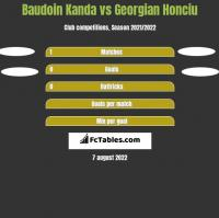 Baudoin Kanda vs Georgian Honciu h2h player stats