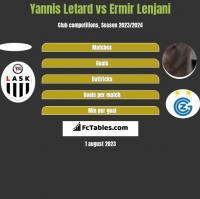 Yannis Letard vs Ermir Lenjani h2h player stats