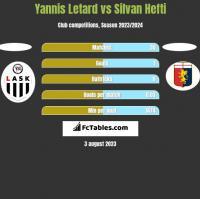 Yannis Letard vs Silvan Hefti h2h player stats